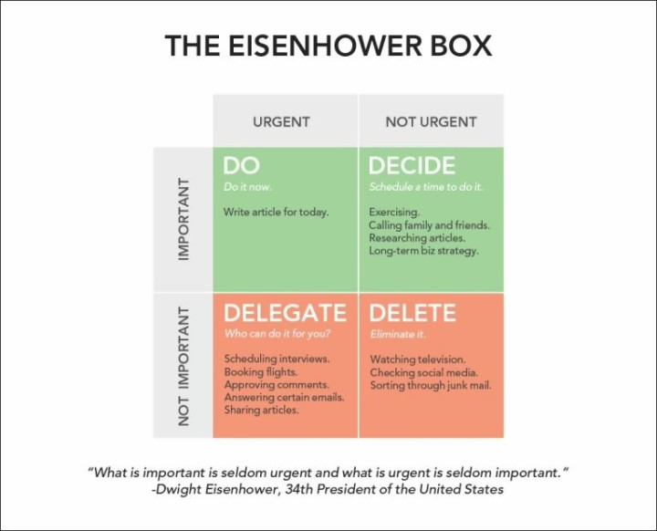 the-eisenhower-matrix-quadrants